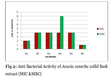 Drug-Development-Acacia-catechu