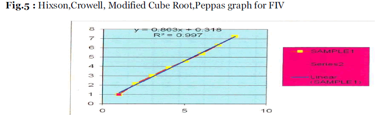Drug-Development-Peppas-graph