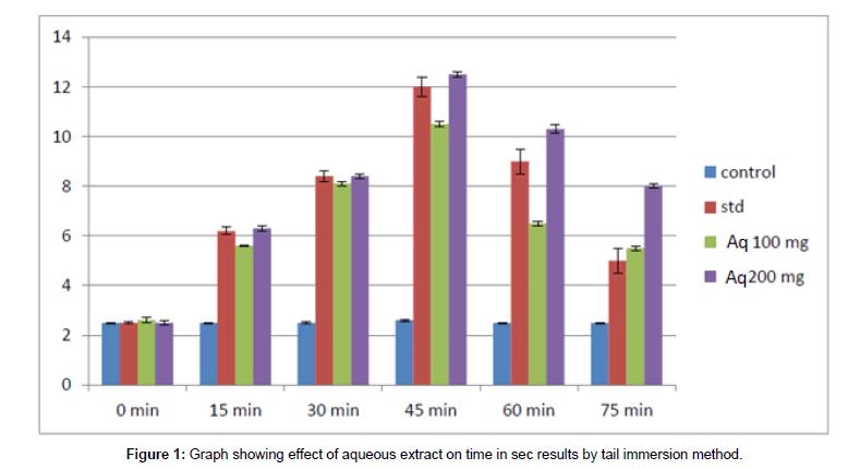 Drug-Development-Research-effect-aqueous-extract