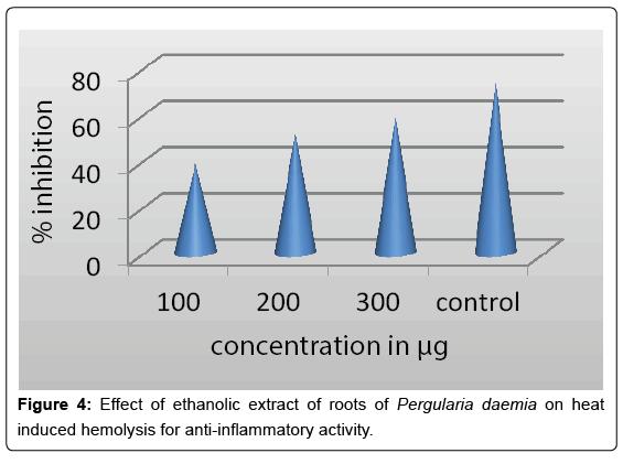 Drug-Development-Research-ethanolic-extract