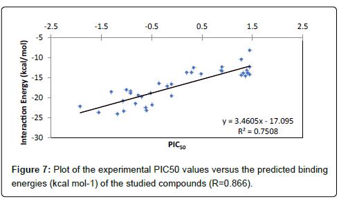 Drug-Development-Research-experimental