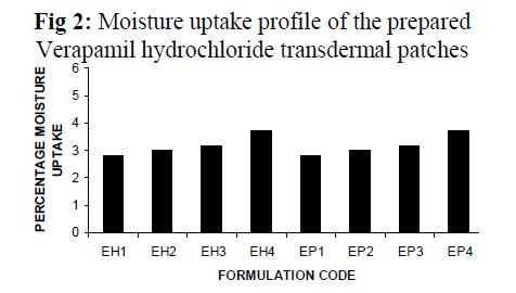 Drug-Development-uptake-profile