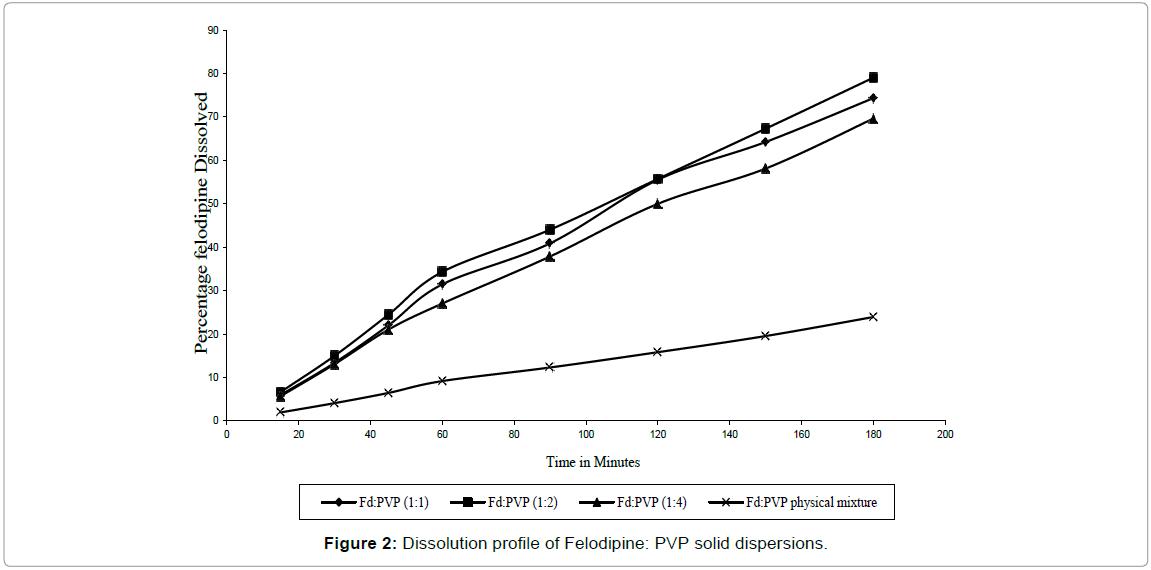 drug-development-research-Dissolution