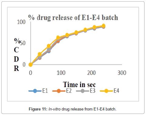 drug-development-research-batch