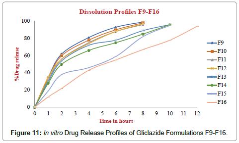 drug-development-research-gliclazide